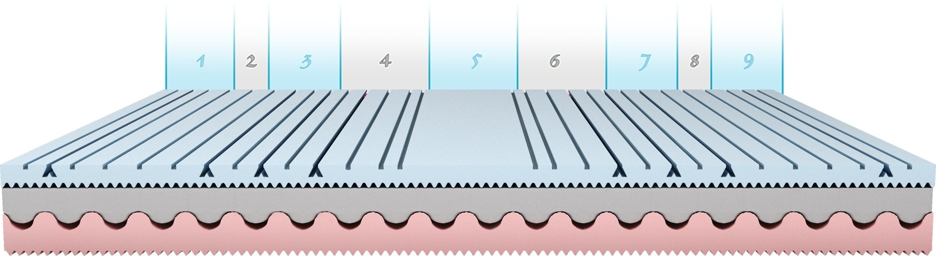 pěnové matrace
