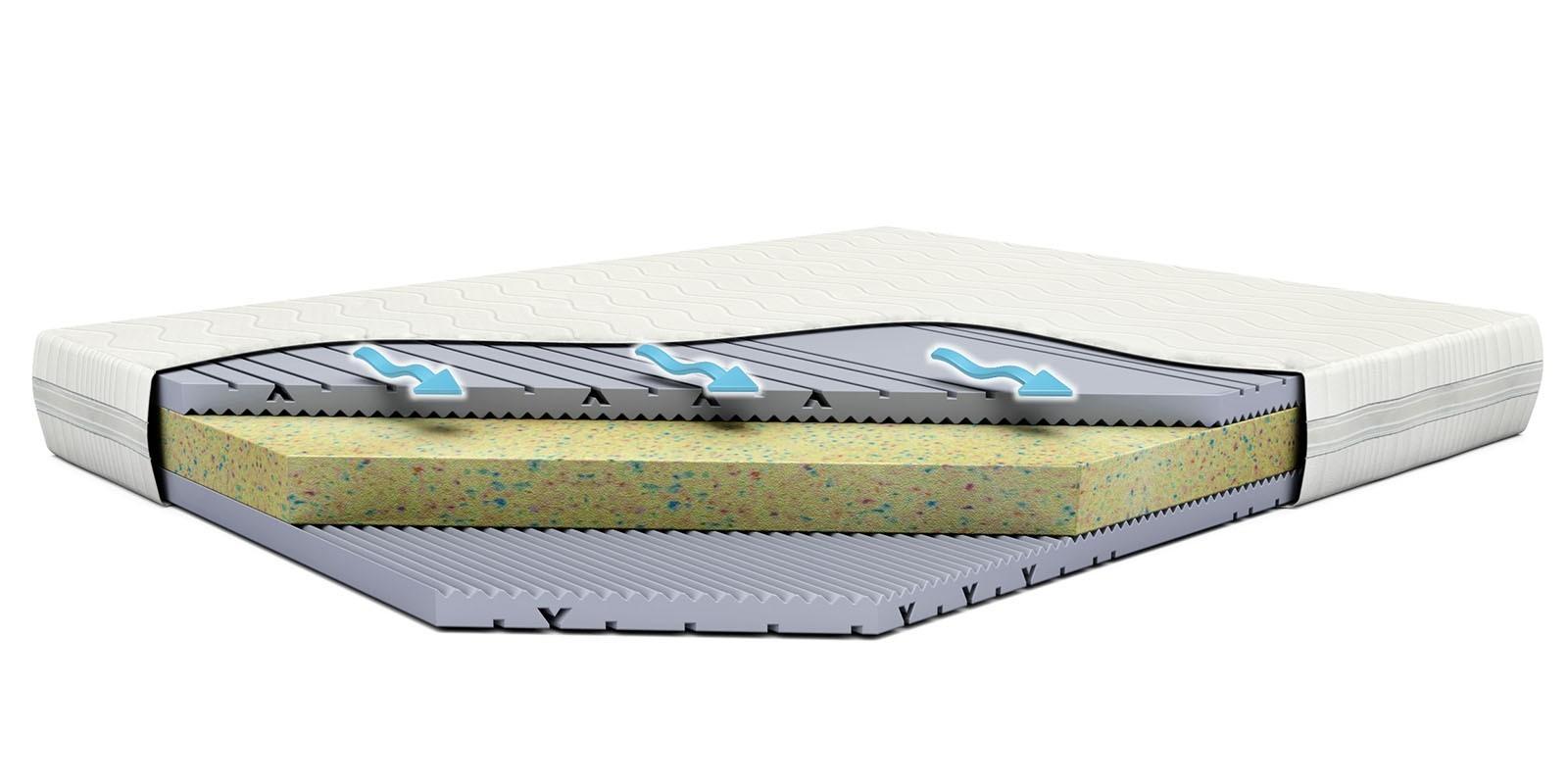 Matrace pro vyšší zatížení